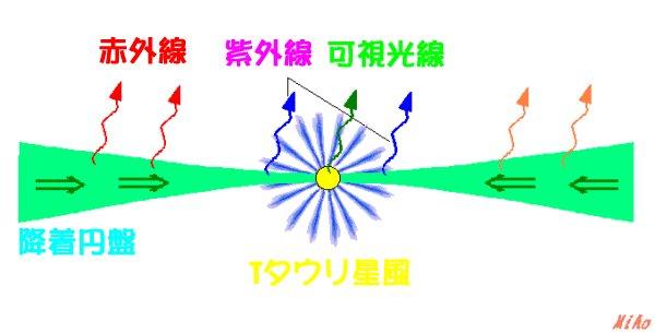 スペクトル用語集◆星の進化