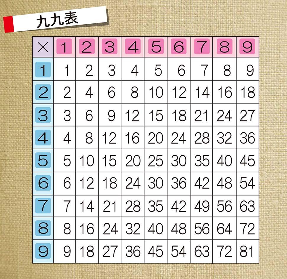 4 24 に の 数字 なる 足し 桁 て